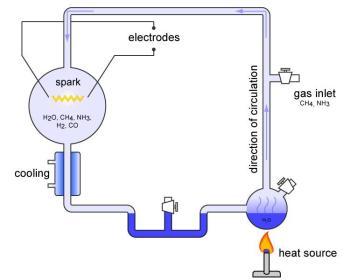 opstelling van het miller-urey experiment