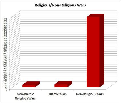 Religion and War chart 1