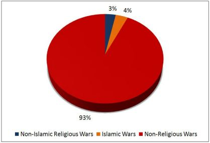 Religion and War chart 2